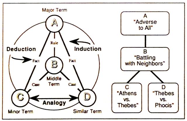Aristotle's Paradigm