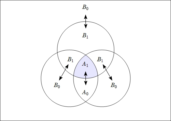 Venn Diagram Frankl Figure 2