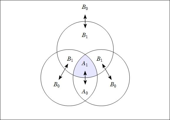 Venn Diagram Frankl Figure 2