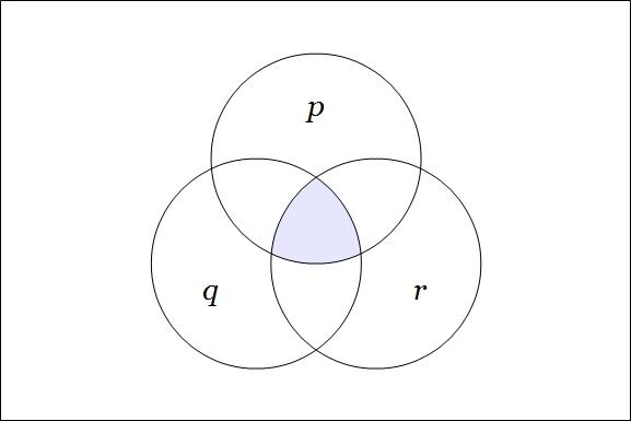 Venn Diagram PQR