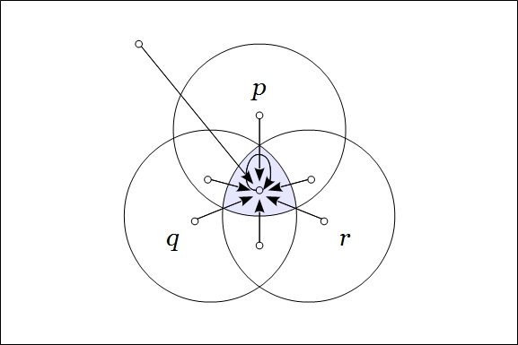 Venn Diagram Frankl Figure 3