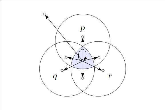 Venn Diagram Frankl Figure 4