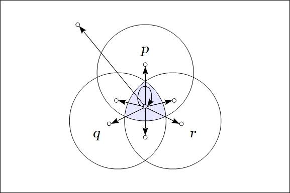 Venn Diagram Frankl Figure 4