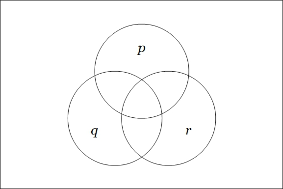 Venn Diagram P Q R Empty Frame