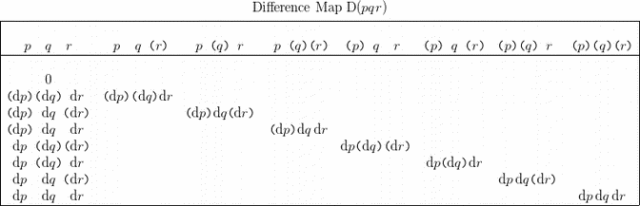 Difference Map • Conjunction PQR