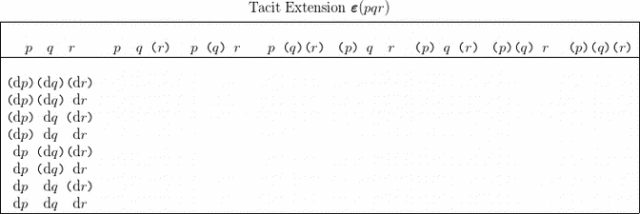 Table 1.0 PQR Tacit Extension