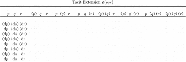 Table 4.0 PQR Tacit Extension