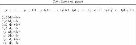 Table PQR Tacit Extension