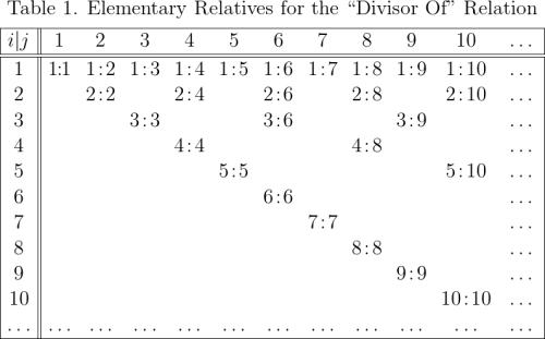 """Elementary Relatives for the """"Divisor Of"""" Relation"""