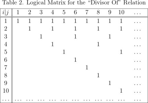 "Logical Matrix for the ""Divisor Of"" Relation"