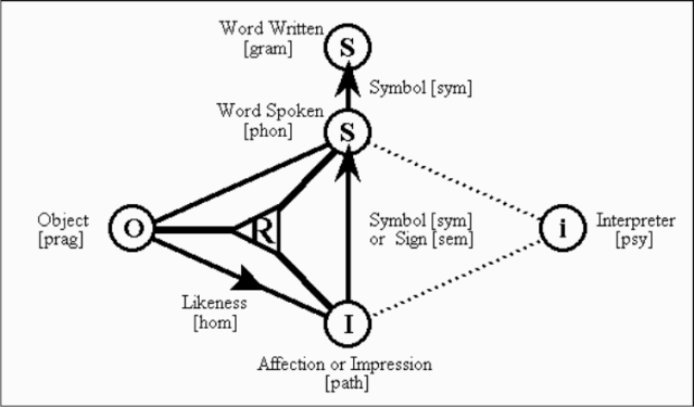Figure 1. The Sign Relation in Aristotle