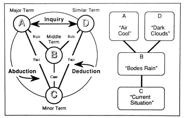 Cycle of Inquiry