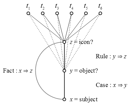 Figure 3. Conjunctive Predicate z, Abduction of Case x ⇒ y