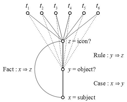 Figure 3. Conjunctive Predicate z, Abduction of Case x ⇒ y