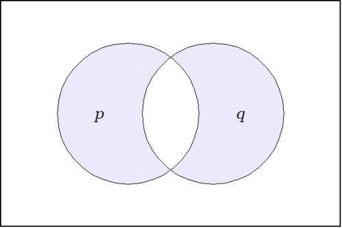 ν(p, q)