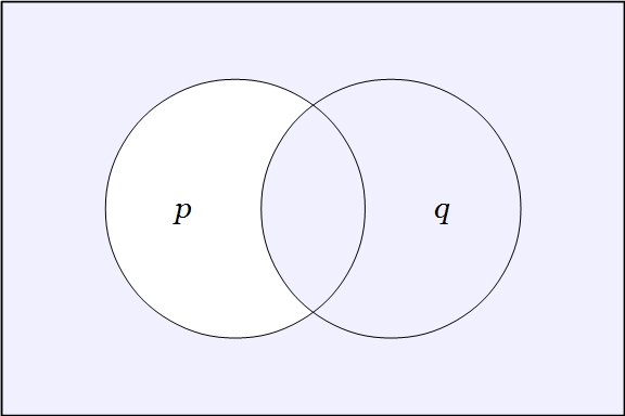 Venn Diagram Two Variables (P (Q)) 1