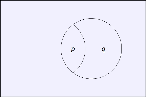 Venn Diagram Two Variables (P (Q)) 2