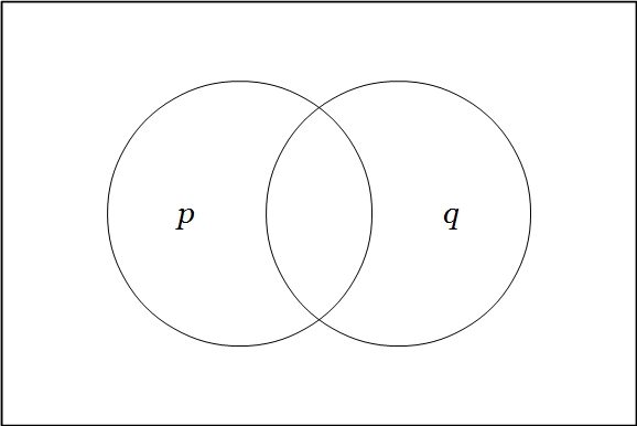 Venn Diagram Two Variables {P Q}