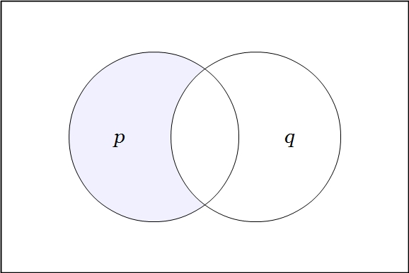 Venn Diagram Two Variables P (Q)