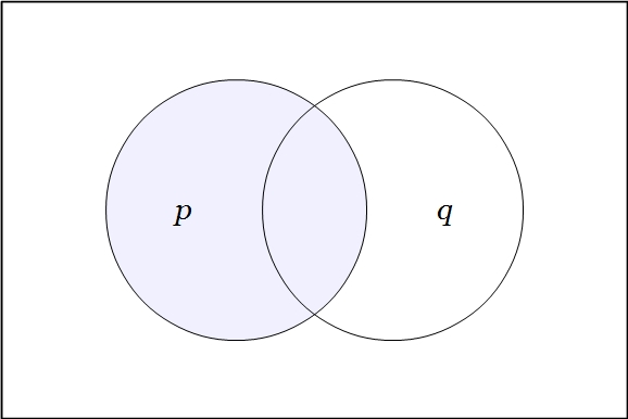 Venn Diagram Two Variables P