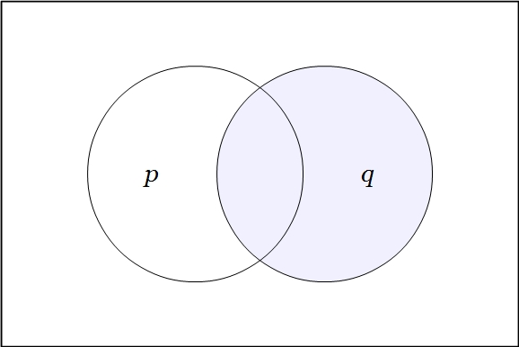 Venn Diagram Two Variables Q