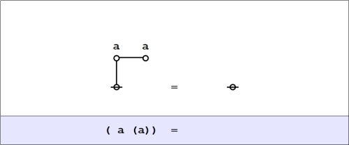 Cactus Graph Equation (a(a)) =