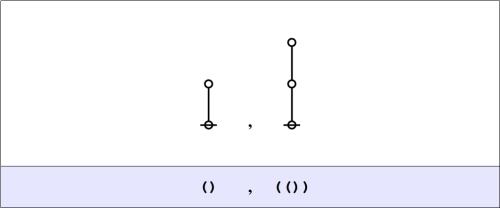 Cactus Graph Set (),(())