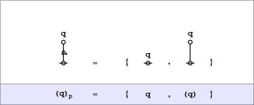Cactus Graph (q)_p = {q,(q)}