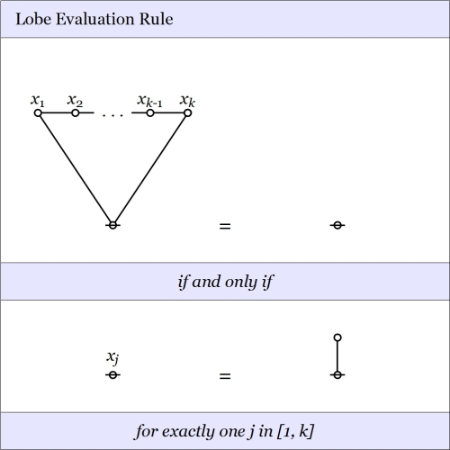 Lobe Evaluation Rule