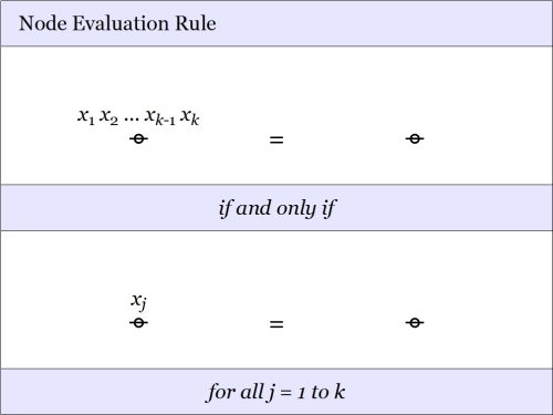 Node Evaluation Rule