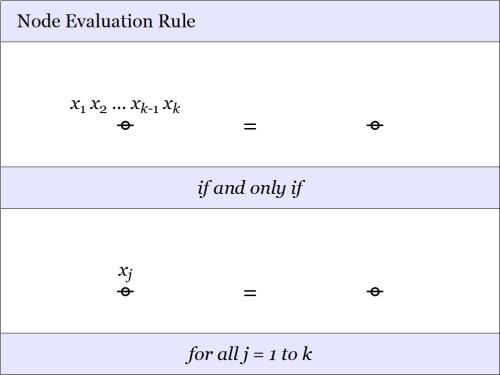 Node Evaluation Rule