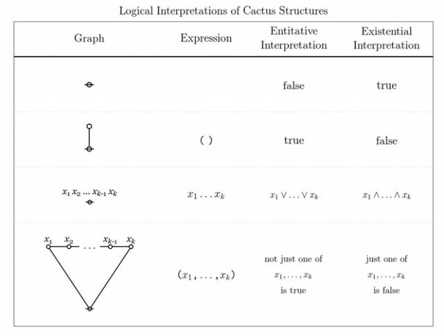 Logical Interpretations of Cactus Structures