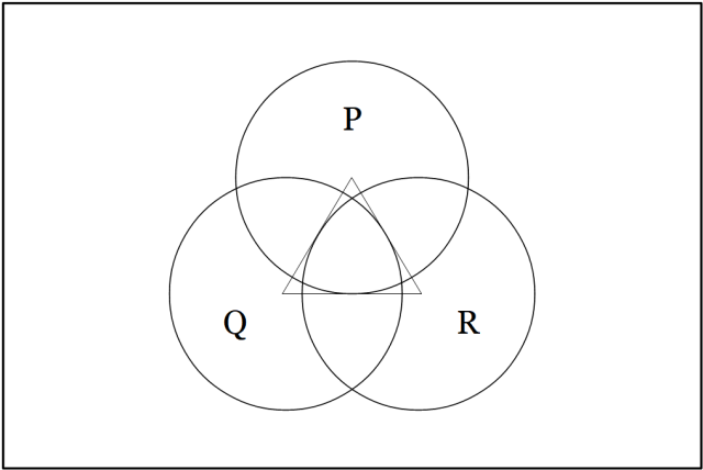 Venn Diagram • P, Q, R Test Pattern