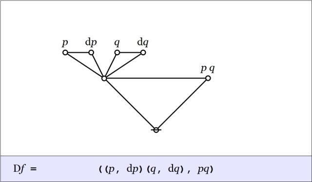 Cactus Graph Df = ((p,dp)(q,dq),pq)