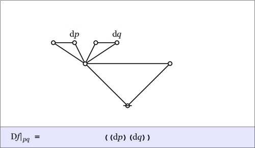 Cactus Graph Difference pq @ pq = ((dp)(dq))