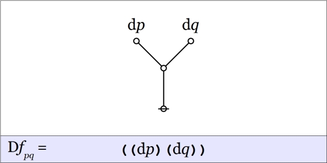 Cactus Graph Difference pq @ pq