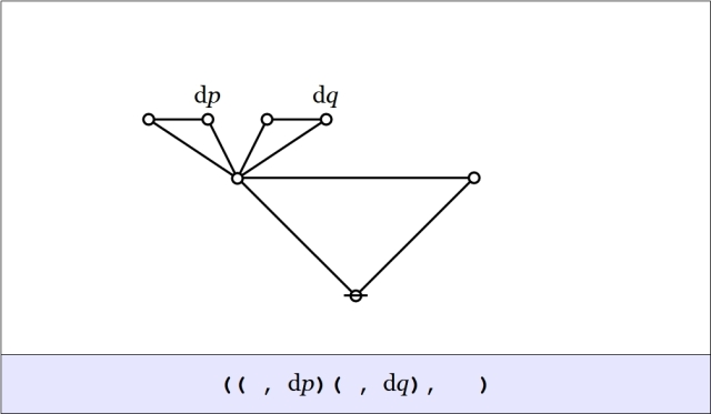Cactus Graph (( ,dp)( ,dq), )
