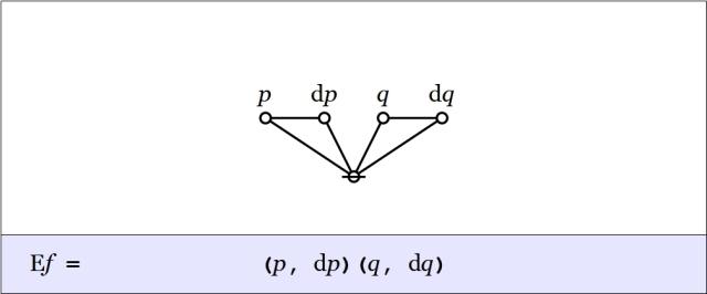 Cactus Graph Ef = (p,dp)(q,dq)