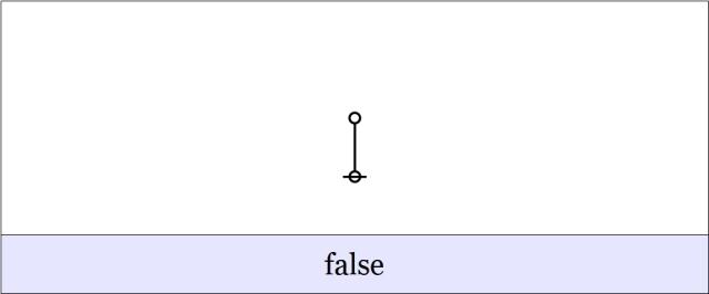 Cactus Graph Existential False
