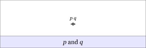 Cactus Graph Existential p and q