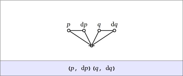 Cactus Graph (p,dp)(q,dq)