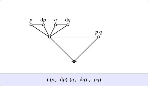 Cactus Graph ((p,dp)(q,dq),pq)