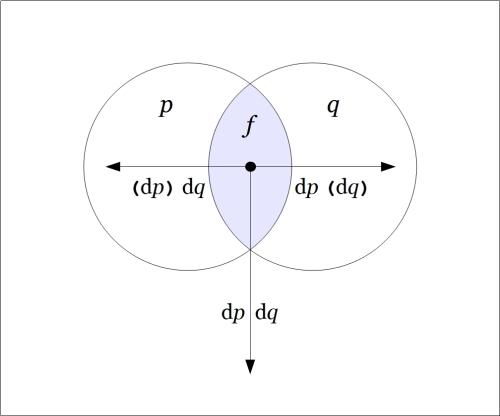Venn Diagram Difference pq @ pq