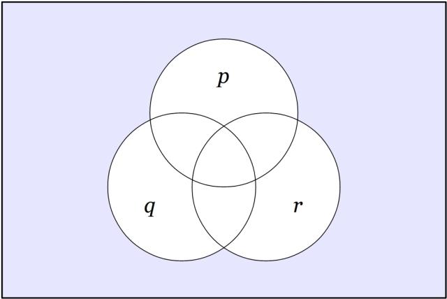 (p)(q)(r)