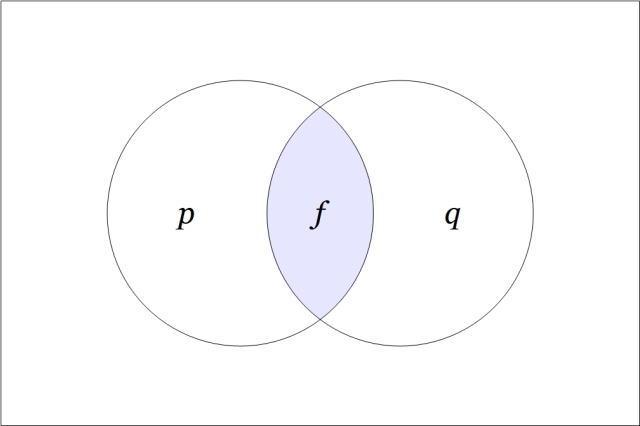 Venn Diagram f = pq