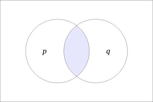 Venn Diagram p and q