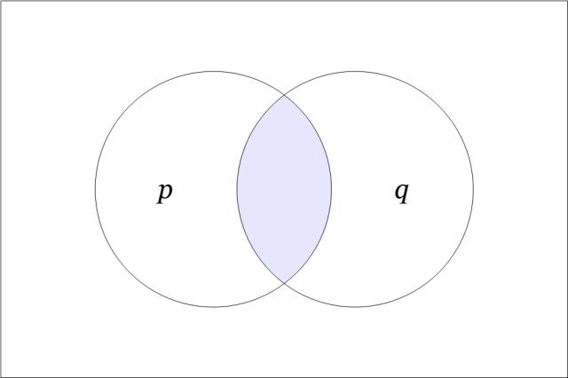 Venn Diagram p and q