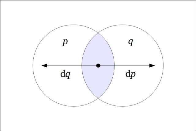 Venn Diagram p q dp dq