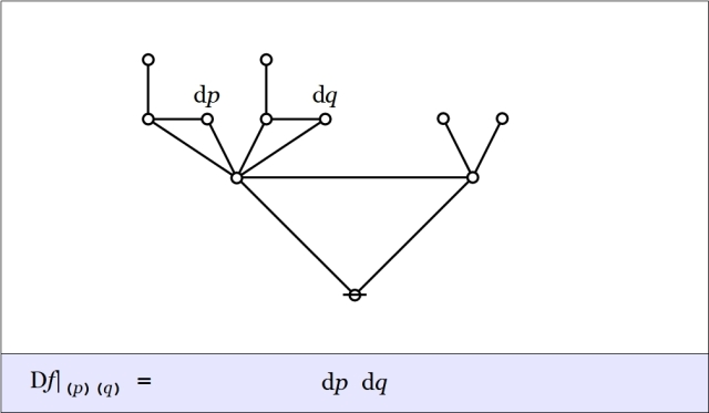 Cactus Graph Difference pq @ (p)(q) = dp dq