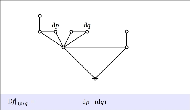 Cactus Graph Difference pq @ (p)q = dp(dq)